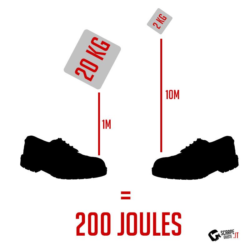 Caduta di un oggetto per generare 200 joule